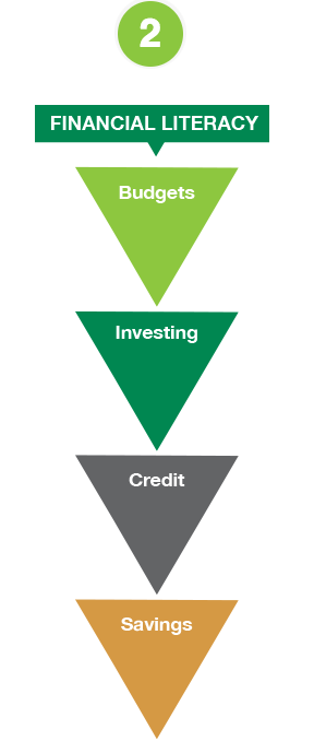 2 Financial Literacy - Budgets - Investing - Credit - Savings