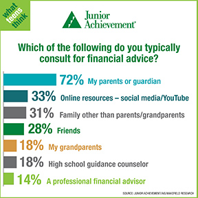 Seeking Financial Advice