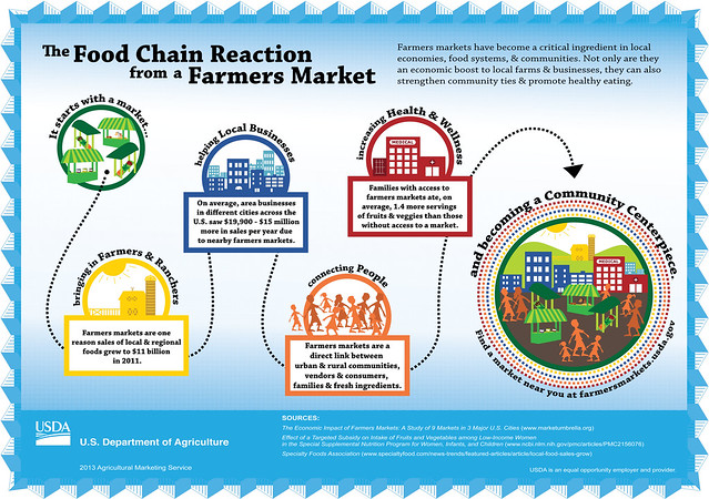 Food Chain Reaction from a Farmers Market