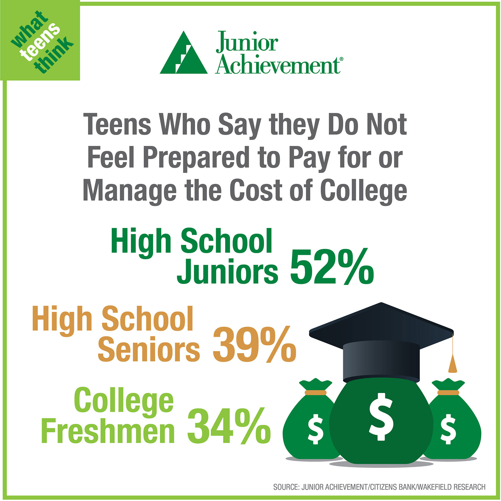 Teens not prepared for college