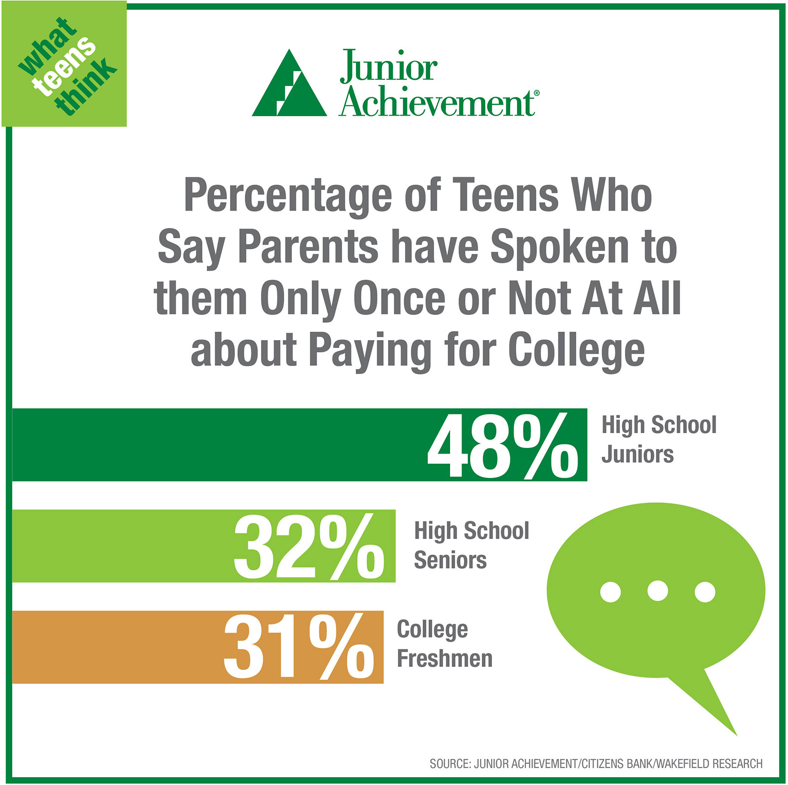 Teens spoke to parents about paying for college