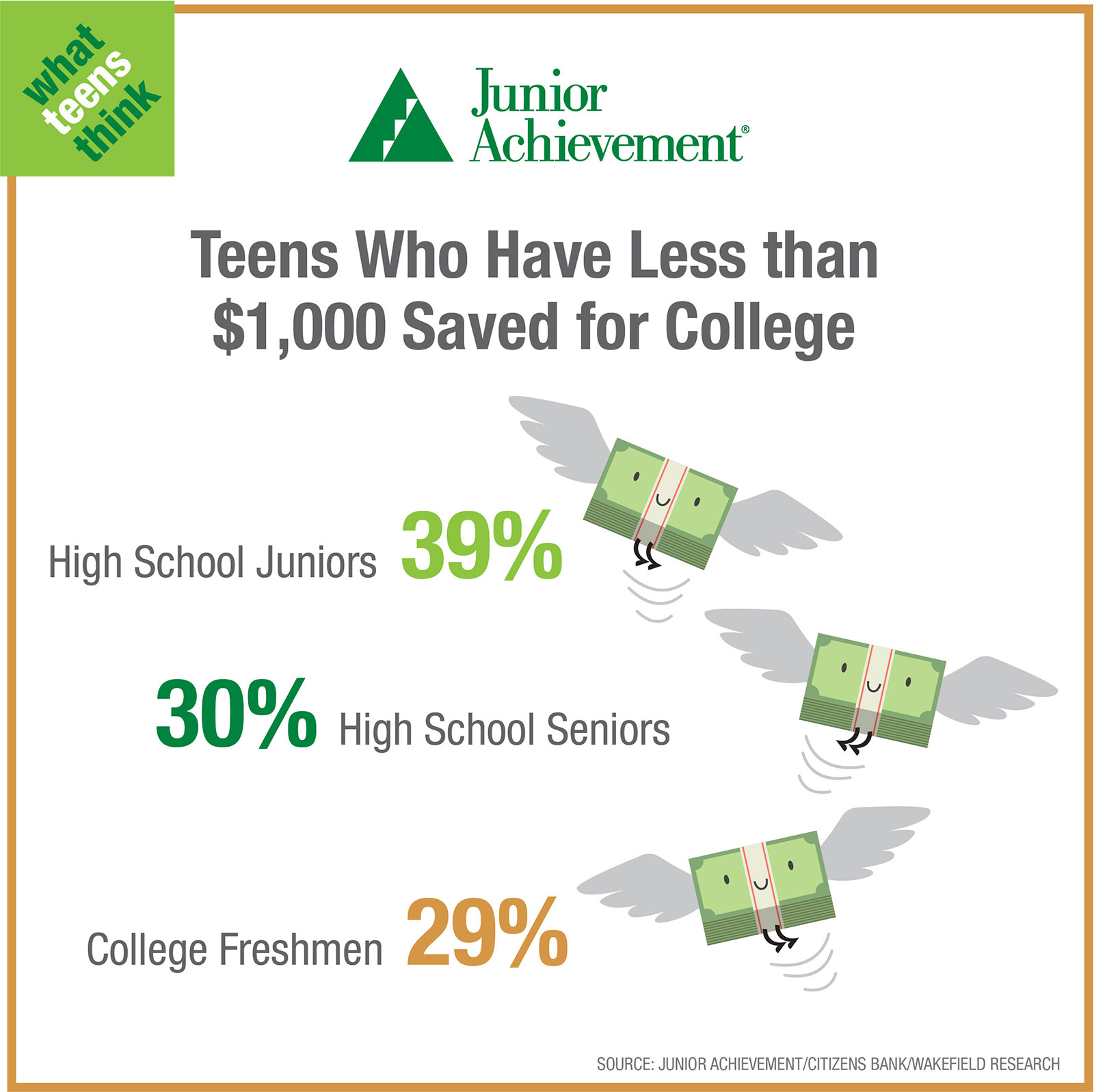 Teens who have saved for college