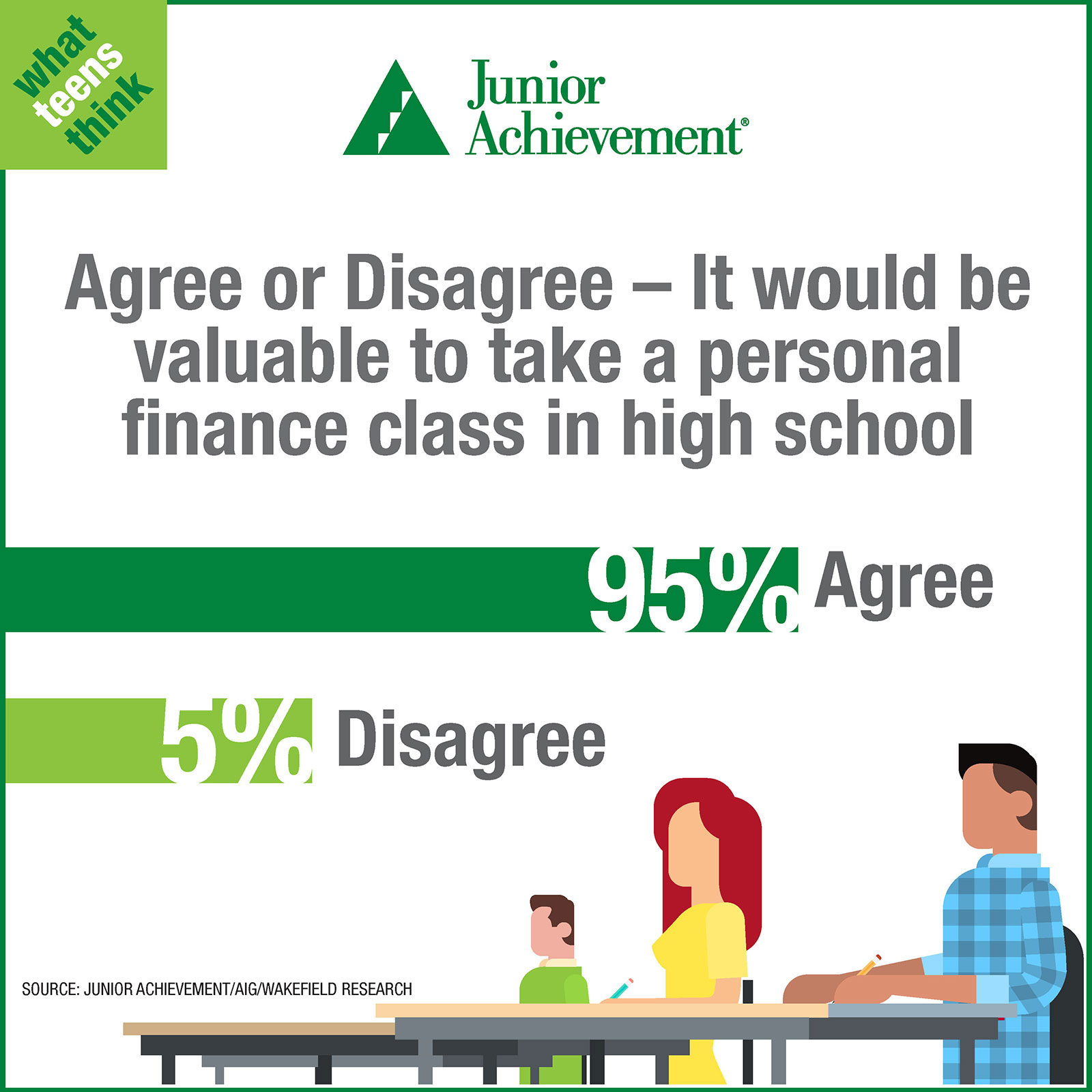 Teens think financial education is important