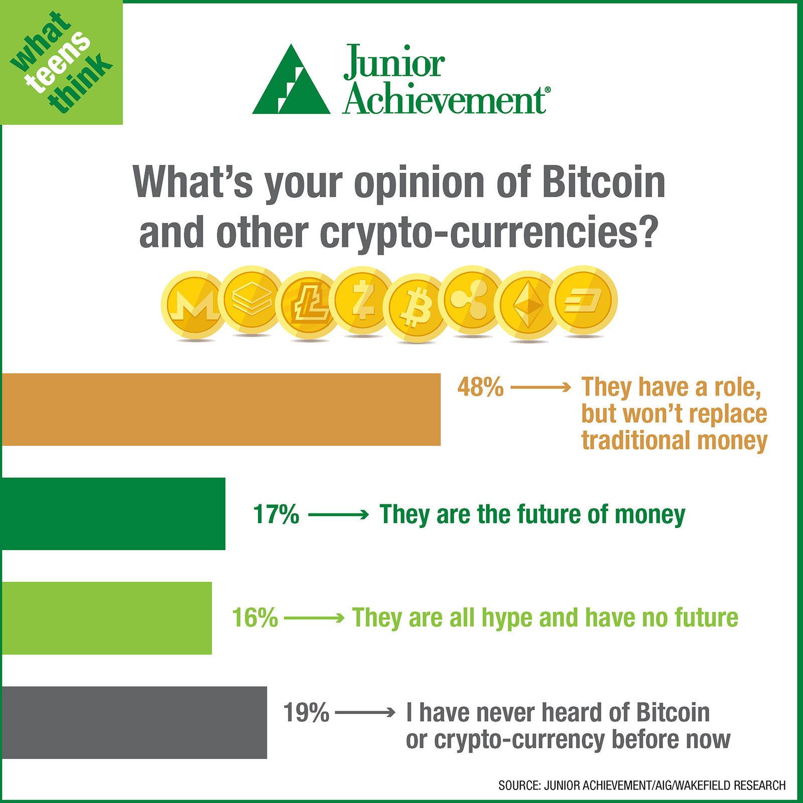 Teens thoughts on bitcoin